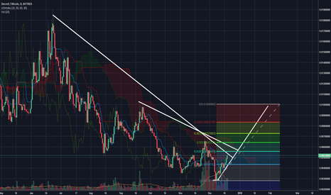 DCRBTC: Decred Tweezer bottom Daily