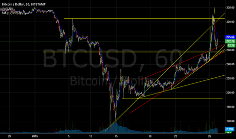 BTCUSD: Long or Short???