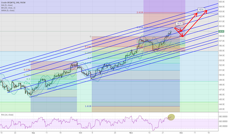 USOIL: Crude and corrections