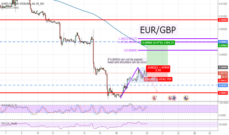 EURGBP: EUR/GBP, H1, waiting for positions