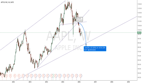 AAPL: AAPL..going southwards..