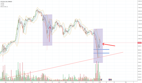 BTCEUR: Bitcoin/BTC - Drop Retrace (chance to buy strong dip again)
