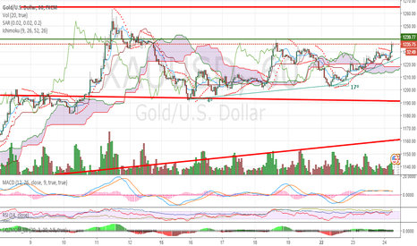 XAUUSD: #Gold is breakout!