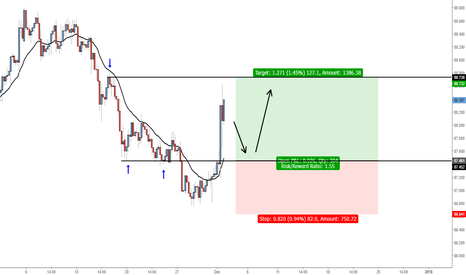 CADJPY: CADJPY - Buy @ broken support, target @ next resistance