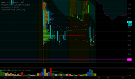 IWM: Volume Profile - working with POC