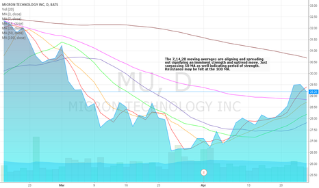 MU: Moving Average Alignment May Show Drive to 30+ Next Week