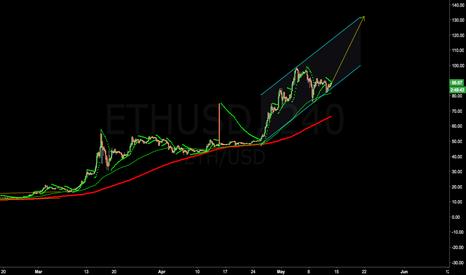 ETHUSD: Eth possible TP 130