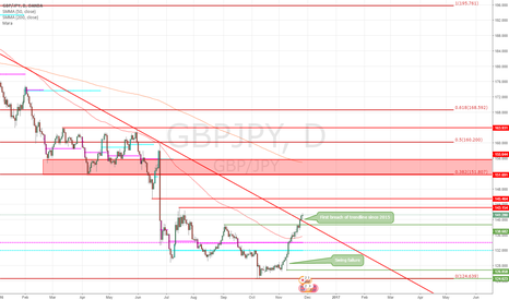 GBPJPY: GBPJPY long term analysis