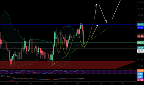 """GBPJPY: Is the Three bottom """"reversal"""" pattern will be confirmed ?"""