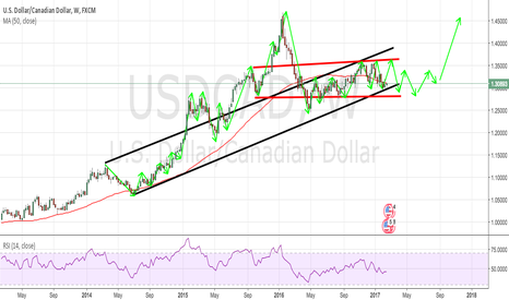 USDCAD: USDCAD W LONG TERM TECHNICAL ANALYSIS