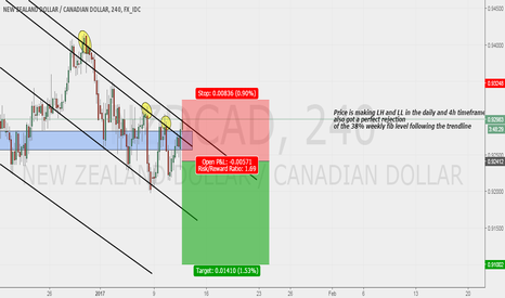 NZDCAD: NZDCAD possible sell swing