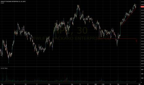 HPE: HPE huge gap down
