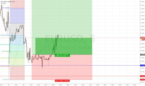EURUSD: EUR/USD long m15