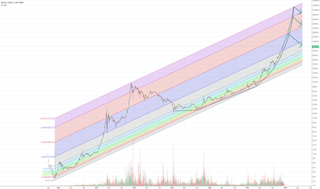 BTCUSD: How high can this thing go? Hint: Very high.