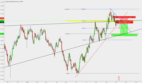 CADCHF: CAD/CHF : High probability short setup** (Daily 200 pips)