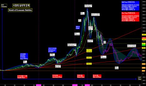 BTCUSD: BTCUSD / Bitcoin / 시장의 심리적 단계 Model of Economic Bubbles (방심은 금물)