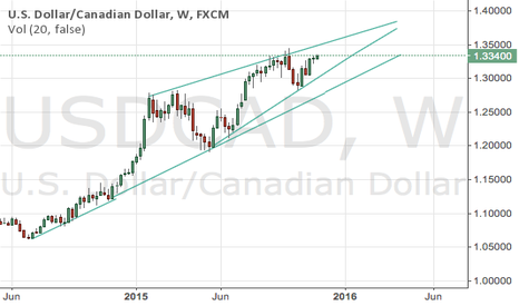 USDCAD: Long term trend lines - long until early 2016