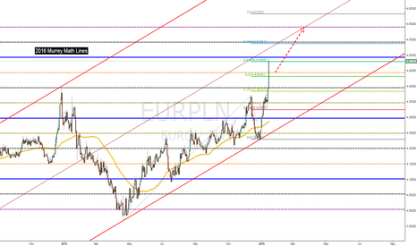EURPLN: EURPLN next sell-off coming -  S&P cuts rating on Poland's
