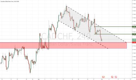 CADCHF: GBP/CHF - Reversal Buy (Short-Term)