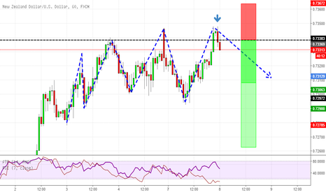 NZDUSD: Double Top at previous daily resistance at market