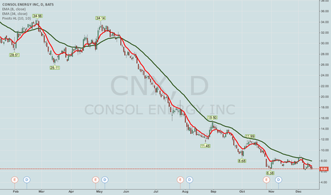 """CNX: YET ANOTHER """"TOTALLY HAMMERED"""" COVERED CALL -- CNX"""