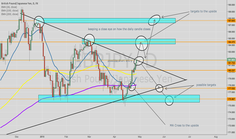 GBPJPY: gbpjpy outlook