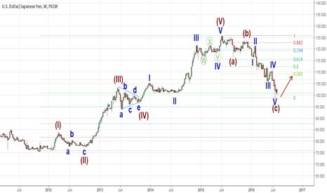 USDJPY: USDJPY wave analysis on weekly chart