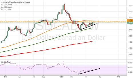 USDCAD: waiting patiently for USD/CAD to break out