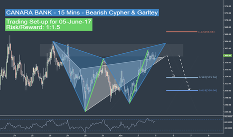 CANBK: Double Harmonic Trading Set-up for June 5- CANARA BANK - 15 Mins