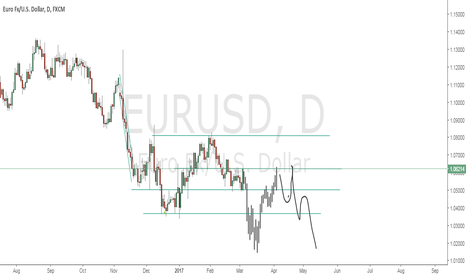 EURUSD: SHORT idea for long term