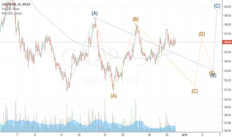 GAZP: Triangle in B