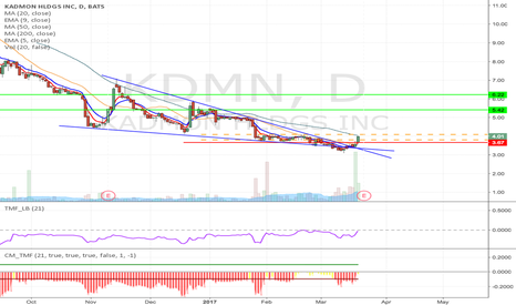 KDMN: KDMN - falling wedge breakout Long