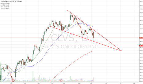 CLVS: Descending Wedge