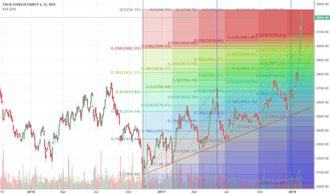 TCS: TCS Fib Retracements