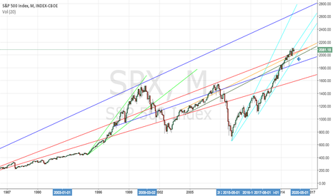 SPX: SPX bull market inflection point