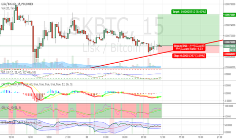 LSKBTC: Good entrance for lisk long.