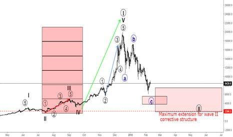 BTCUSD: BTCUSD - What if I told you...(Complete analysis)