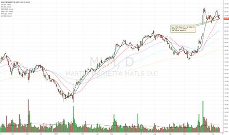 MLM: Buy Signal for Martin Marietta Materials
