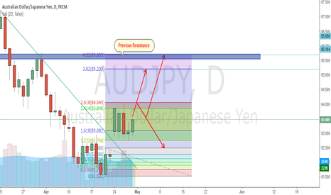 AUDJPY: AUDJPY looking for upward movement if and only if..