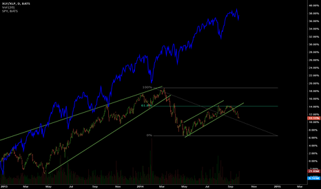 XLY/XLP: Confidence Ratio Going Down