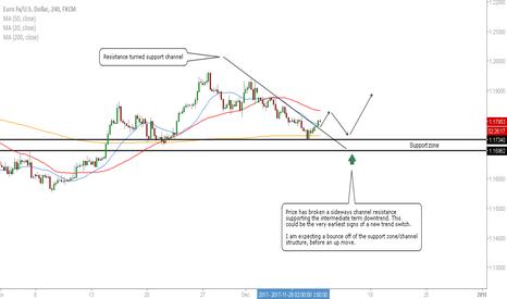 EURUSD: EUR/USD - Buy Opportunity On the Horizon