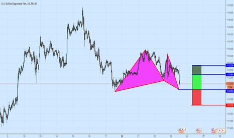 USDJPY: Bullish Gartley Pattern On USDJPY