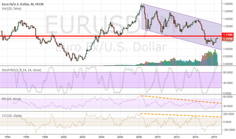 EURUSD: Dollar's getting stronger