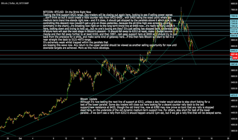 BTCUSD: Bitcoin BTCUSD Next support approaches for day-traders