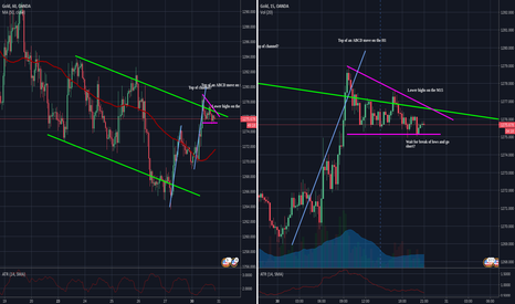 XAUUSD: Possible short play on gold