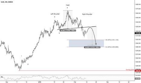 XAUUSD: More downside potential on Gold