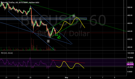 BTCUSD: Just having a go at EW don't trade off this I'm a noob