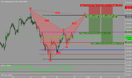 EURJPY: Bearish Bat Pattern On EURJPY