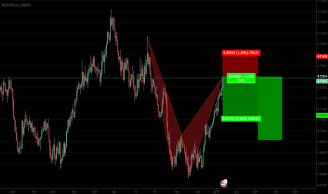 NZDUSD: NZD/USD Harmonic Shart Pattern /Daily /Short