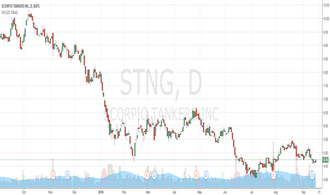 STNG: Long STNG - Buy on Dips, target buys under $5